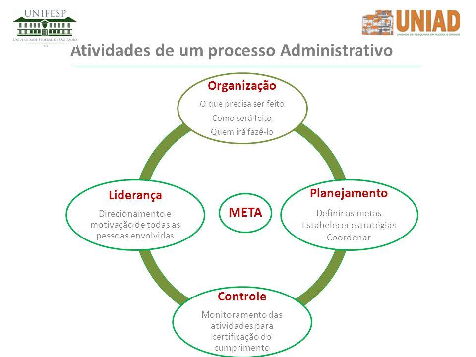Atividades de um processo Administrativo
