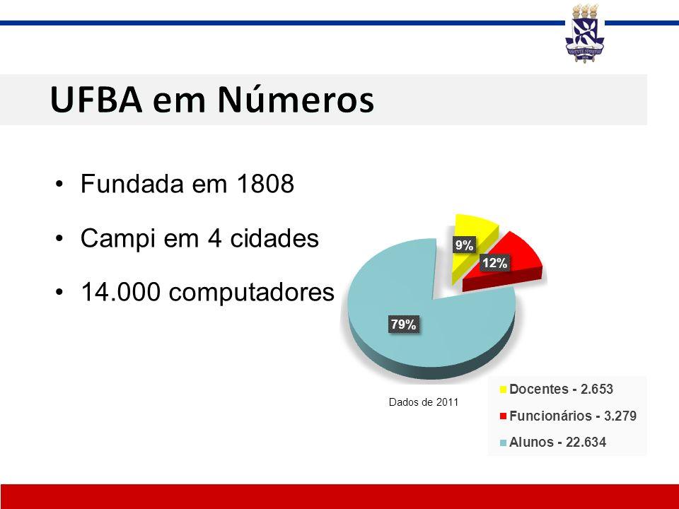 UFBA em Números Fundada em 1808 Campi em 4 cidades 14.000 computadores