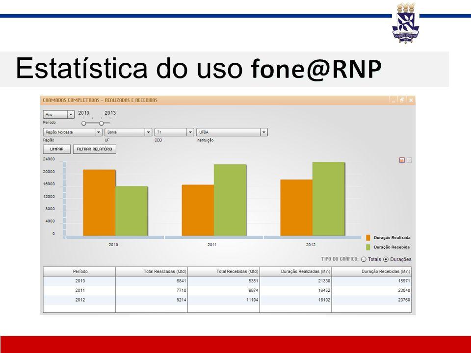 Estatística do uso fone@RNP