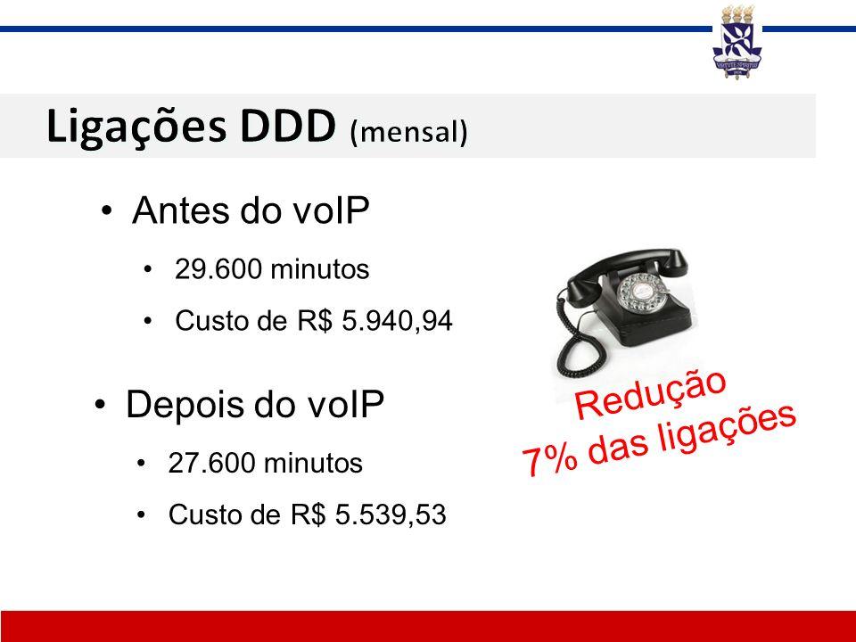Ligações DDD (mensal) Antes do voIP Redução Depois do voIP