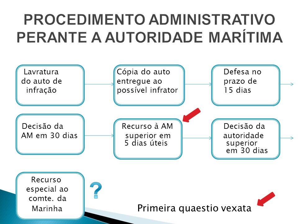 PROCEDIMENTO ADMINISTRATIVO PERANTE A AUTORIDADE MARÍTIMA