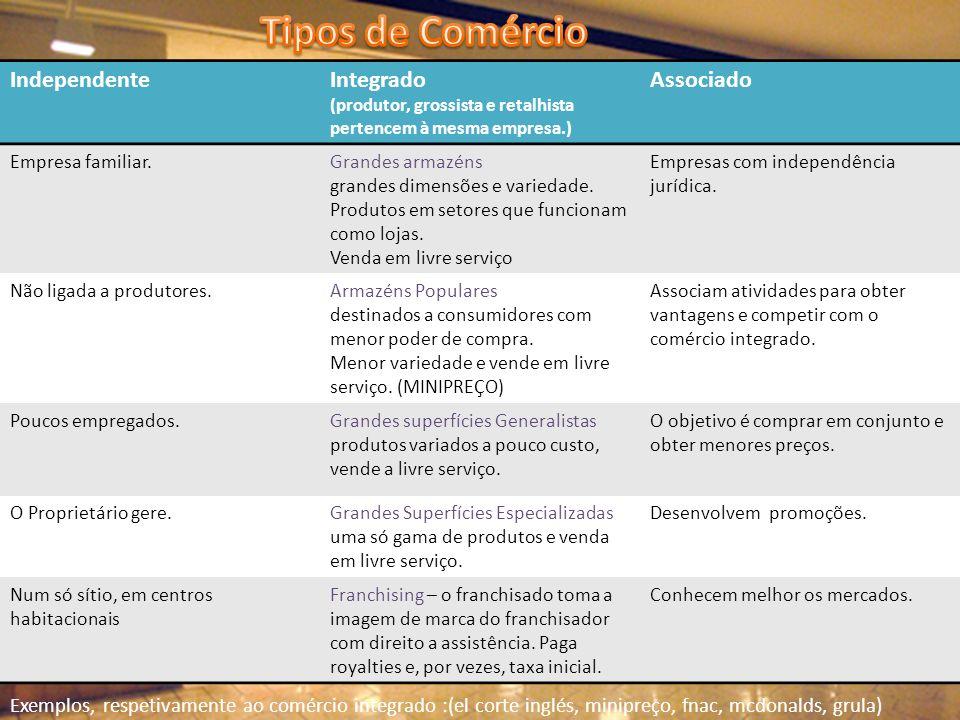 Tipos de Comércio Independente Integrado Associado