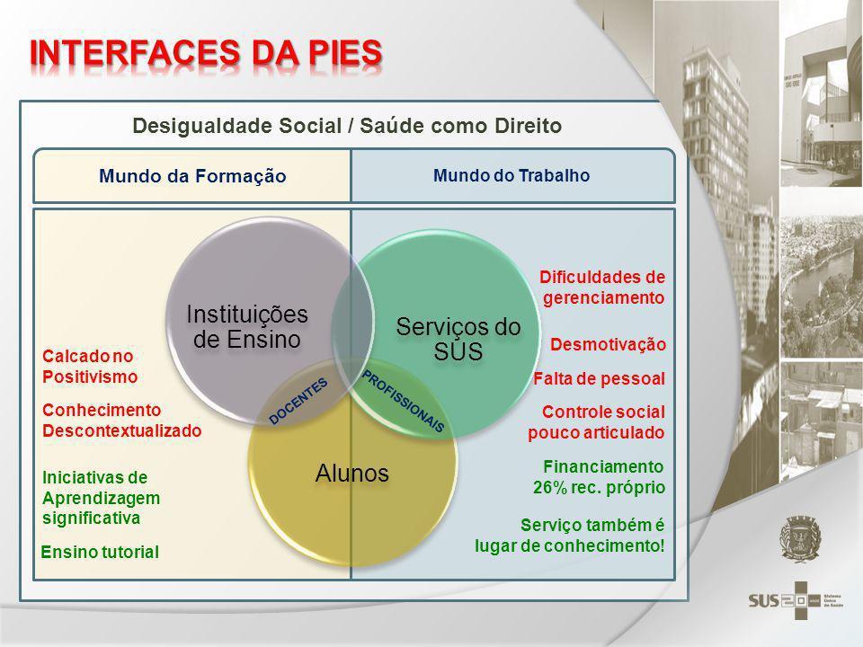 Desigualdade Social / Saúde como Direito