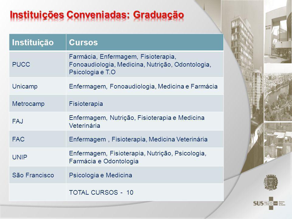 Instituições Conveniadas: Graduação