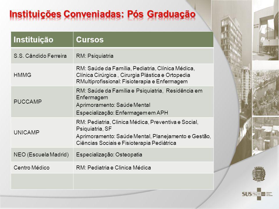 Instituições Conveniadas: Pós Graduação
