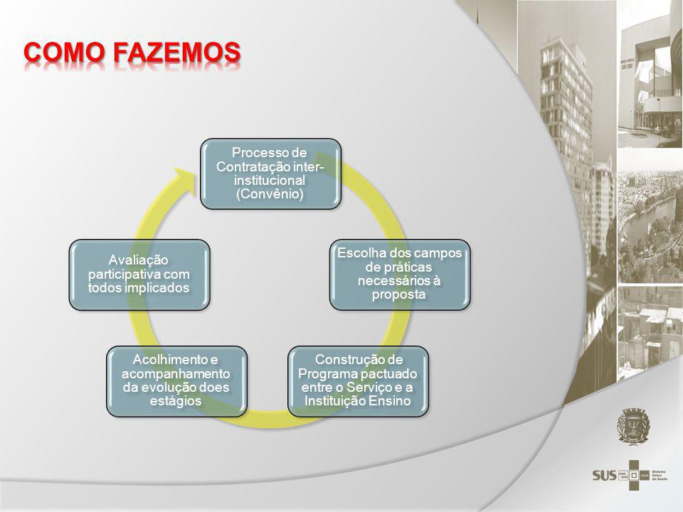COMO FAZEMOS Processo de Contratação inter-institucional (Convênio)