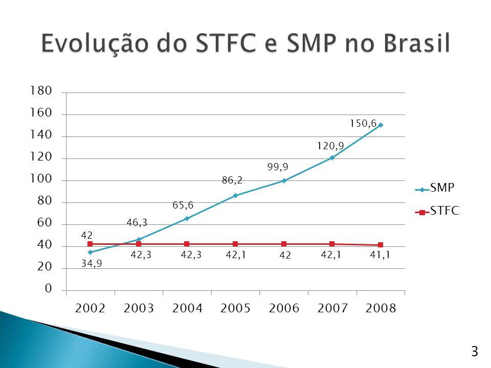 Evolução do STFC e SMP no Brasil