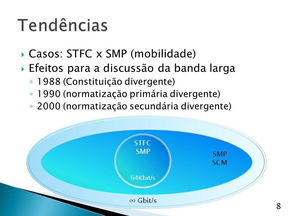 Tendências Casos: STFC x SMP (mobilidade)