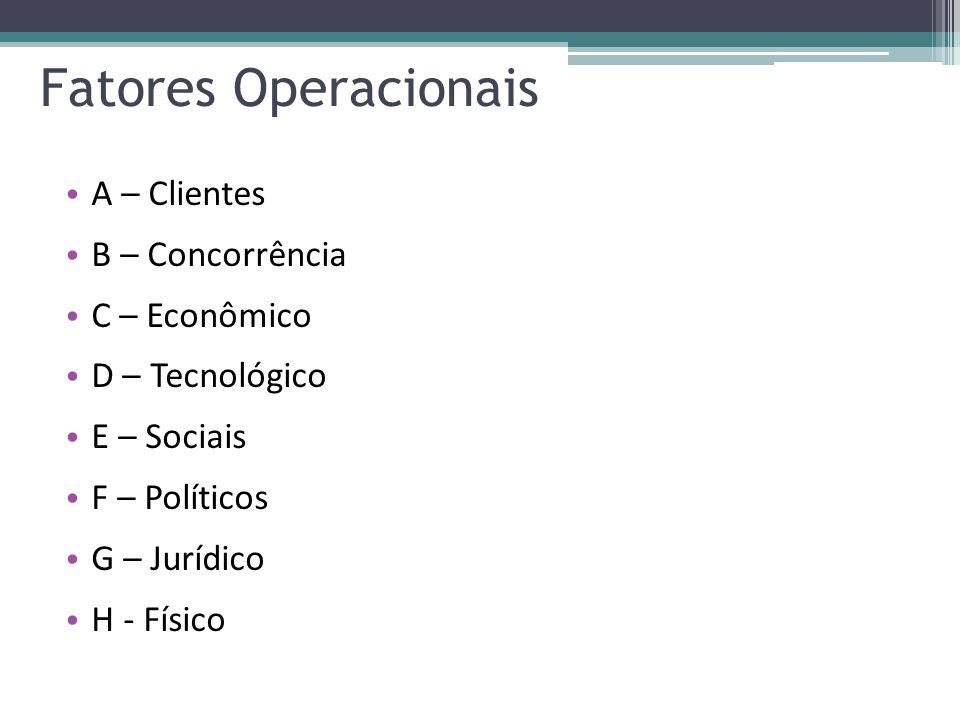 Fatores Operacionais A – Clientes B – Concorrência C – Econômico