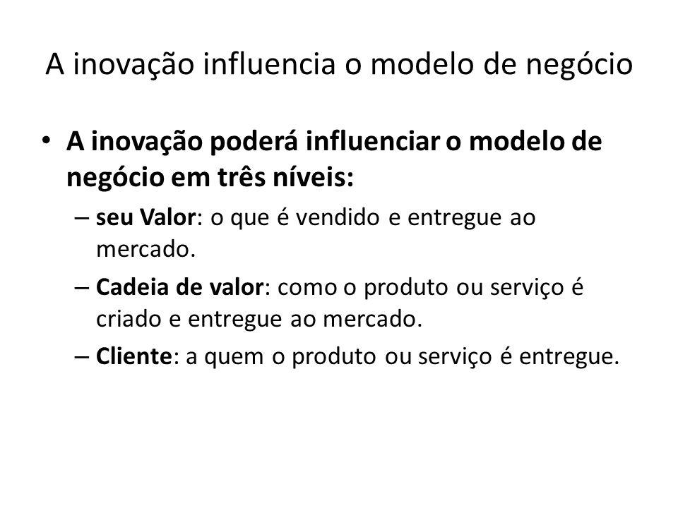 A inovação influencia o modelo de negócio