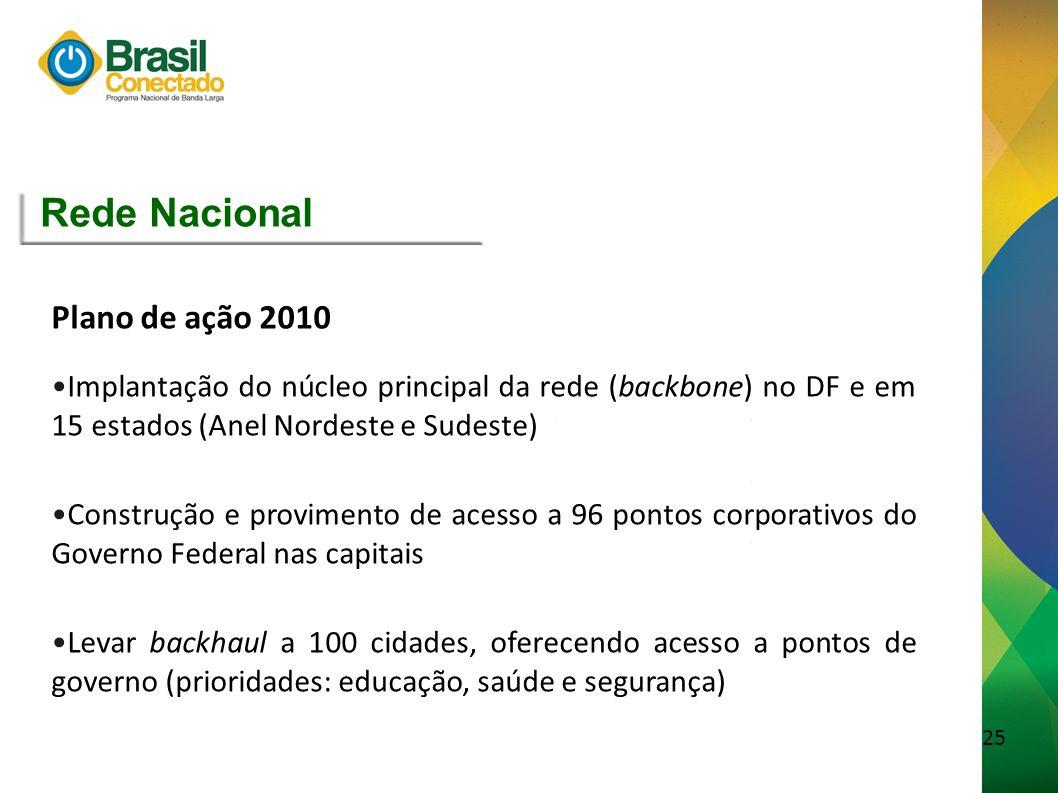 Rede Nacional Plano de ação 2010