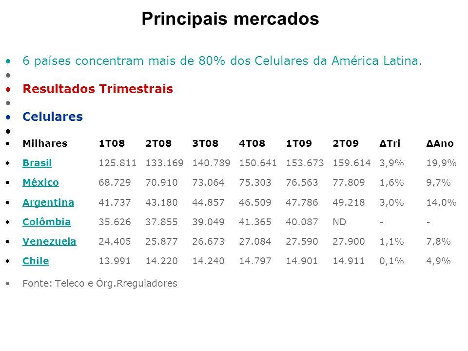 Principais mercados 6 países concentram mais de 80% dos Celulares da América Latina. Resultados Trimestrais.