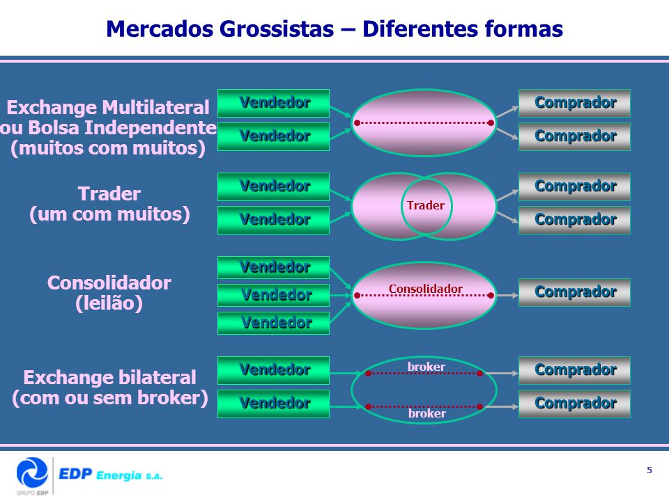 Mercados Grossistas – Diferentes formas Exchange Multilateral