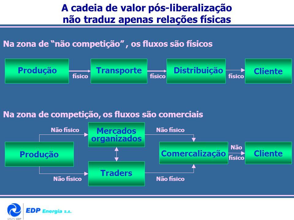 A cadeia de valor pós-liberalização não traduz apenas relações físicas
