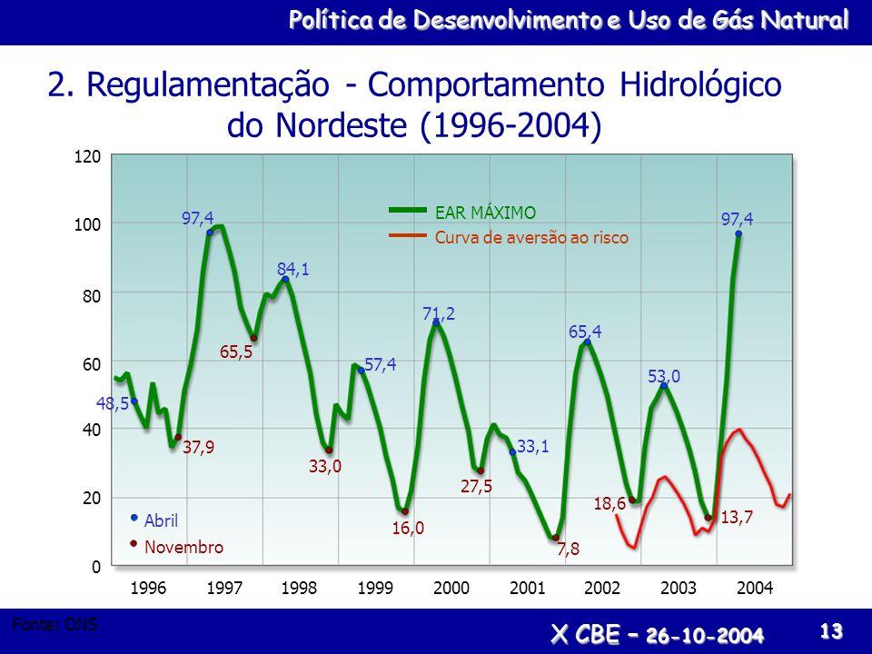 2. Regulamentação - Comportamento Hidrológico do Nordeste (1996-2004)
