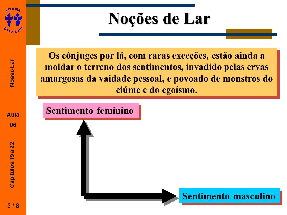 Noções de Lar Sentimento feminino Sentimento masculino