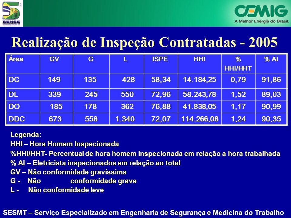 Realização de Inspeção Contratadas - 2005