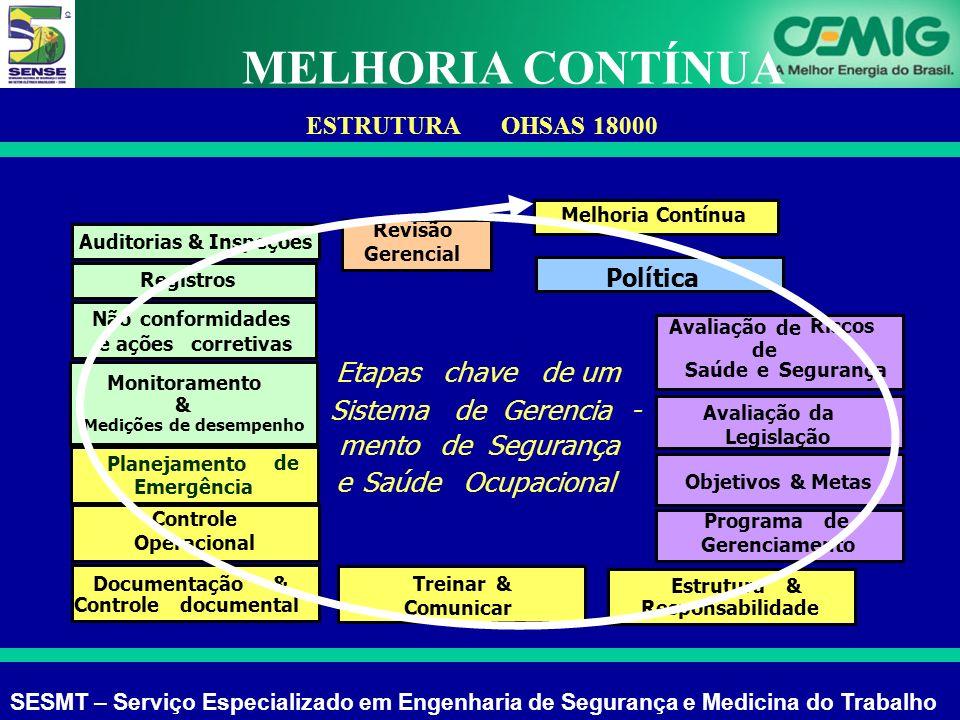 MELHORIA CONTÍNUA Etapas chave de um Sistema Gerencia - mento