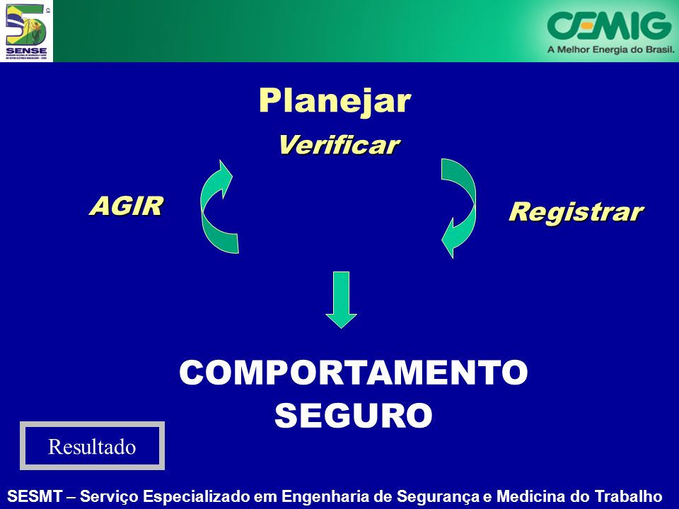 Planejar Verificar AGIR Registrar COMPORTAMENTO SEGURO Resultado