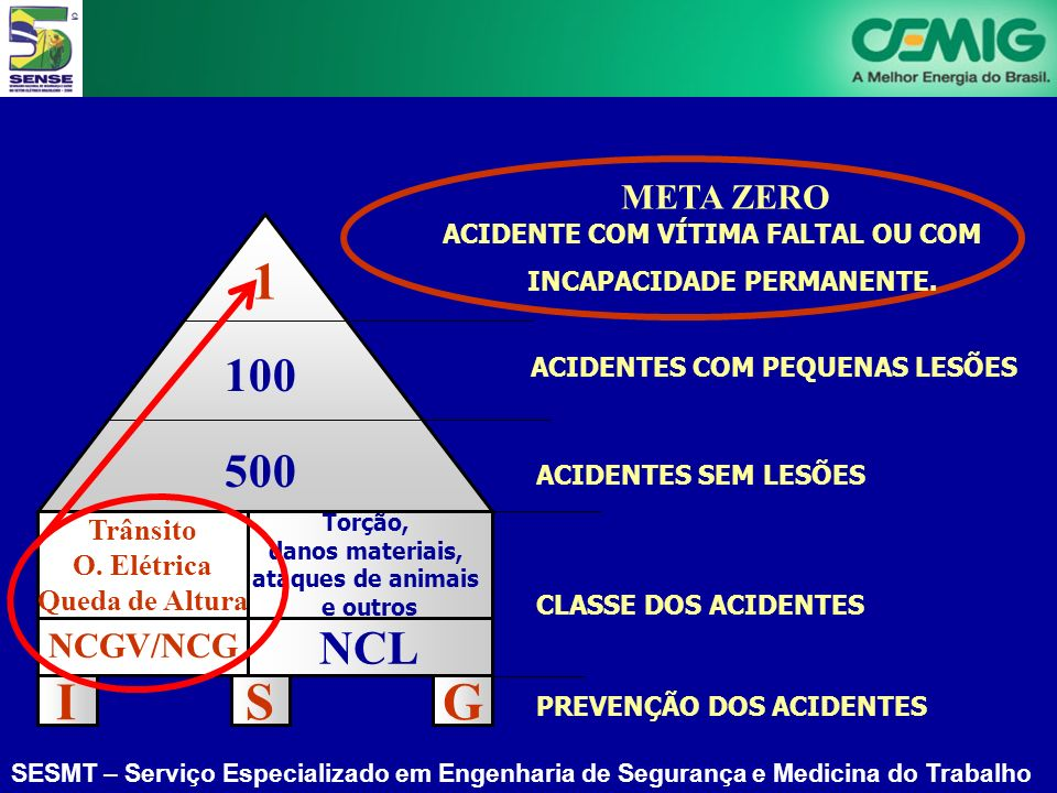 I S G 1 100 500 NCL META ZERO NCGV/NCG Trânsito O. Elétrica