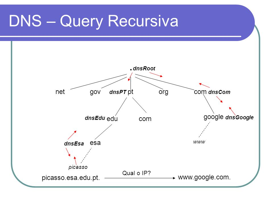 DNS – Query Recursiva . net gov pt org com google edu com esa