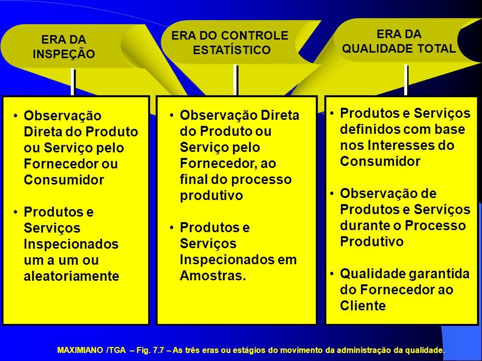 Produtos e Serviços Inspecionados em Amostras.