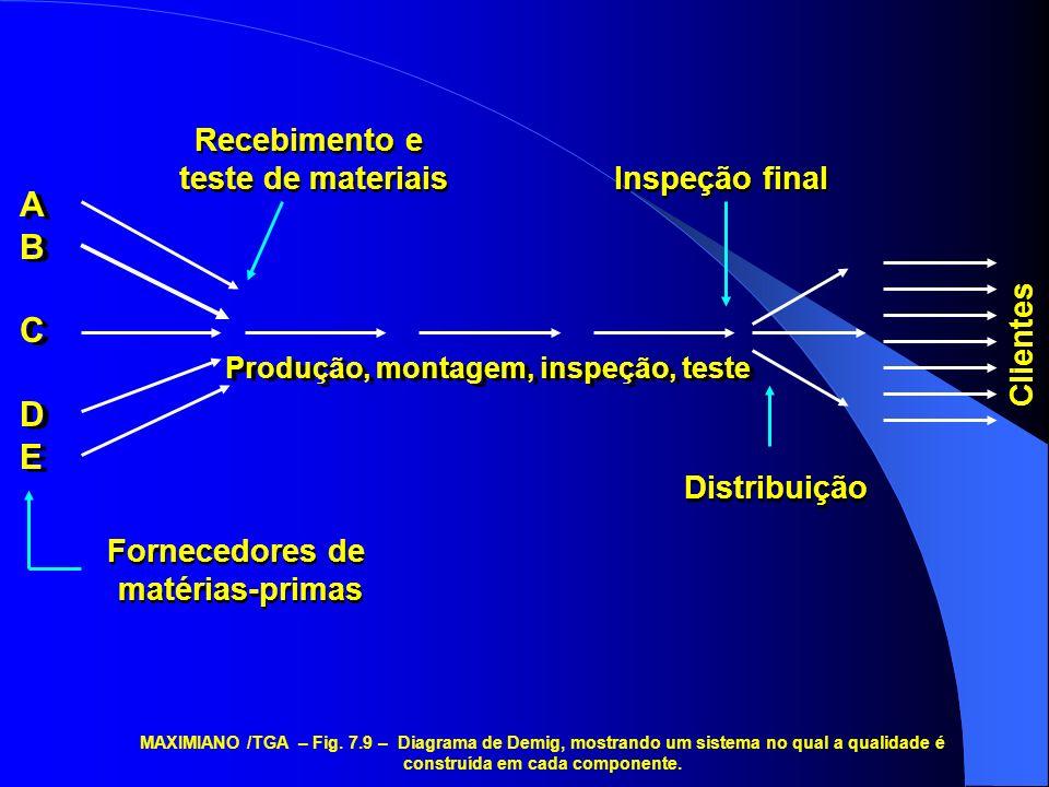 A B C D E Recebimento e teste de materiais Inspeção final Clientes