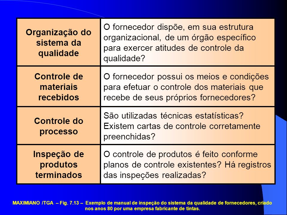 Inspeção de produtos terminados Controle do processo