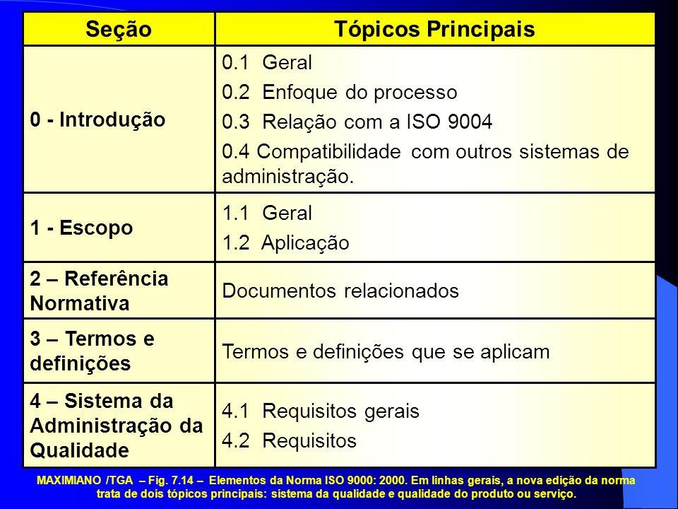 Tópicos Principais Seção