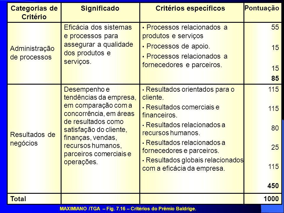 Critérios específicos Categorias de Critério