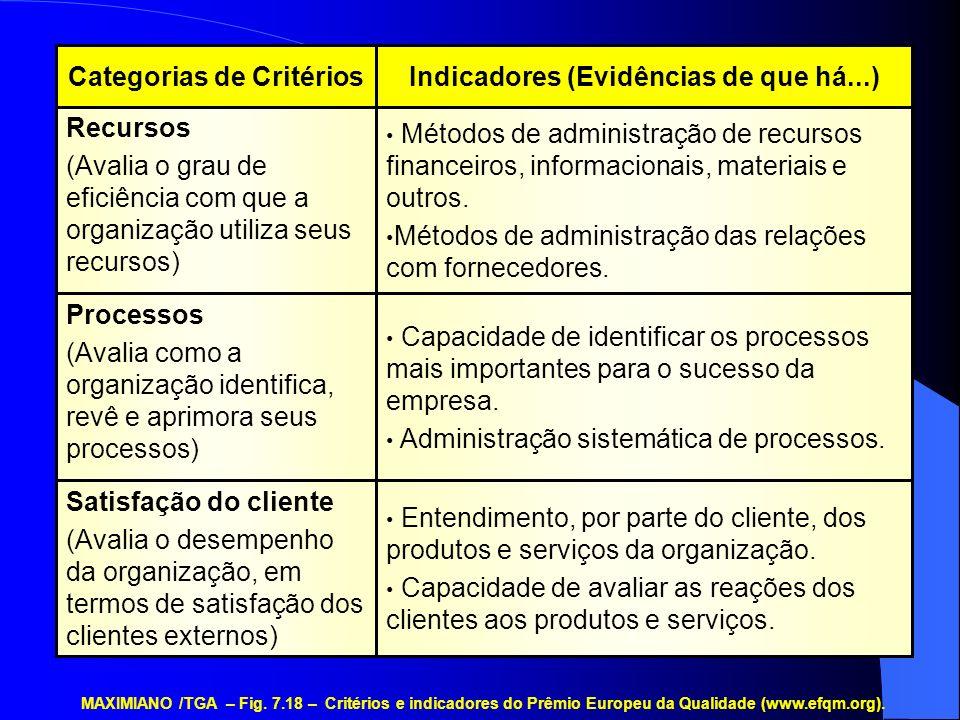 Indicadores (Evidências de que há...) Categorias de Critérios