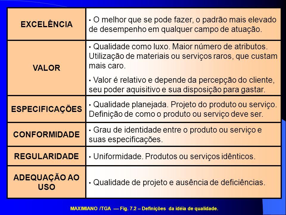 MAXIMIANO /TGA –– Fig. 7.2 – Definições da idéia de qualidade.
