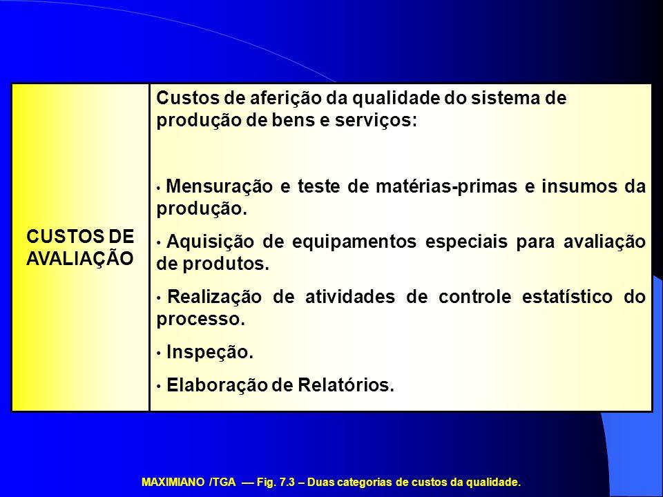 MAXIMIANO /TGA –– Fig. 7.3 – Duas categorias de custos da qualidade.