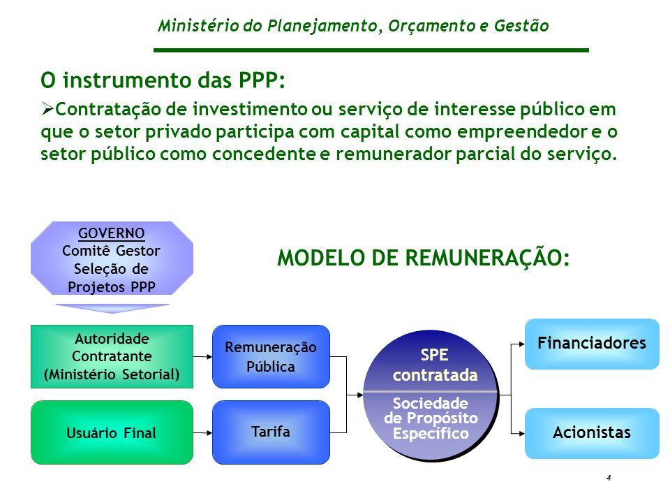 MODELO DE REMUNERAÇÃO: