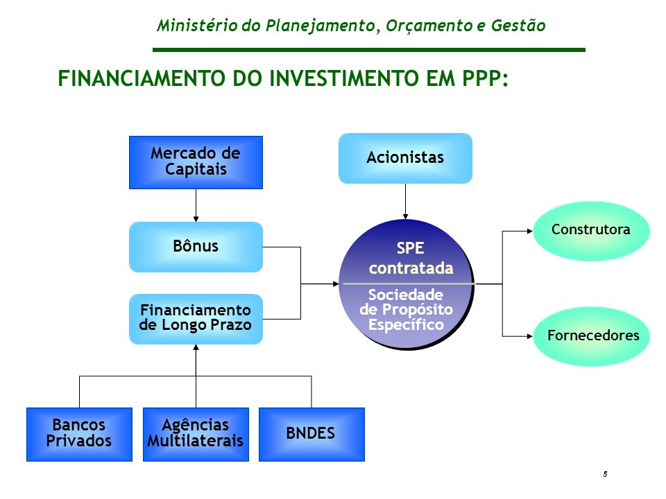 FINANCIAMENTO DO INVESTIMENTO EM PPP: