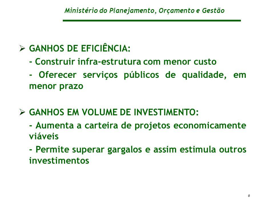 GANHOS DE EFICIÊNCIA: - Construir infra-estrutura com menor custo. - Oferecer serviços públicos de qualidade, em menor prazo.
