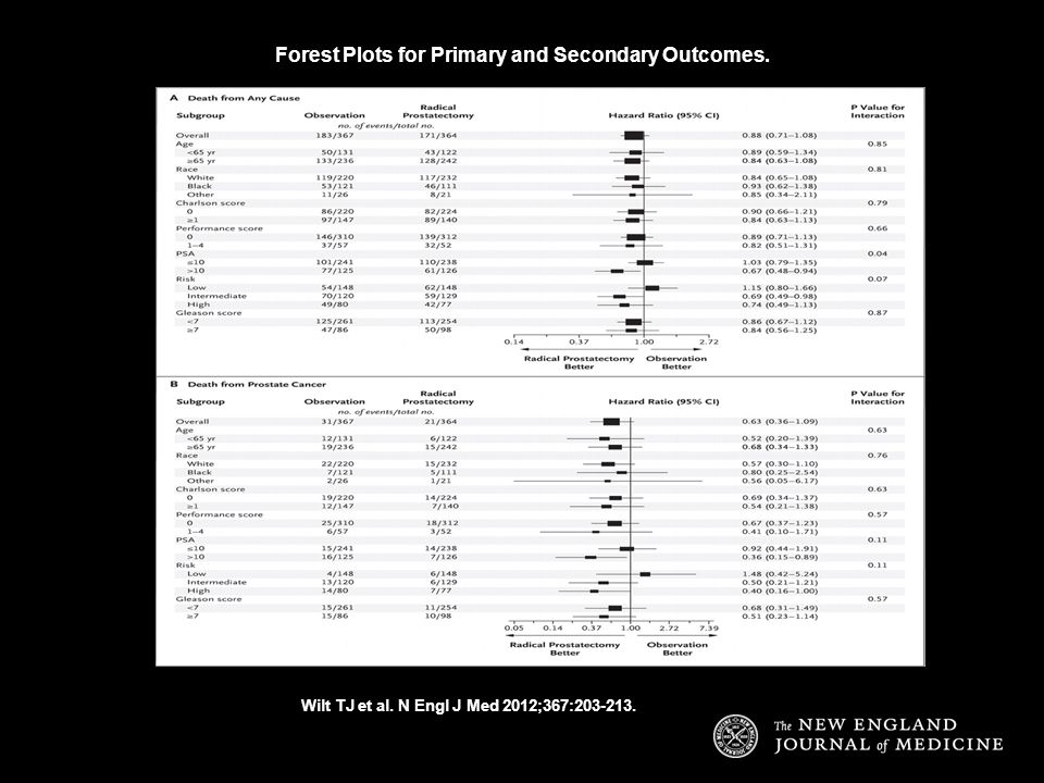 Forest Plots for Primary and Secondary Outcomes.