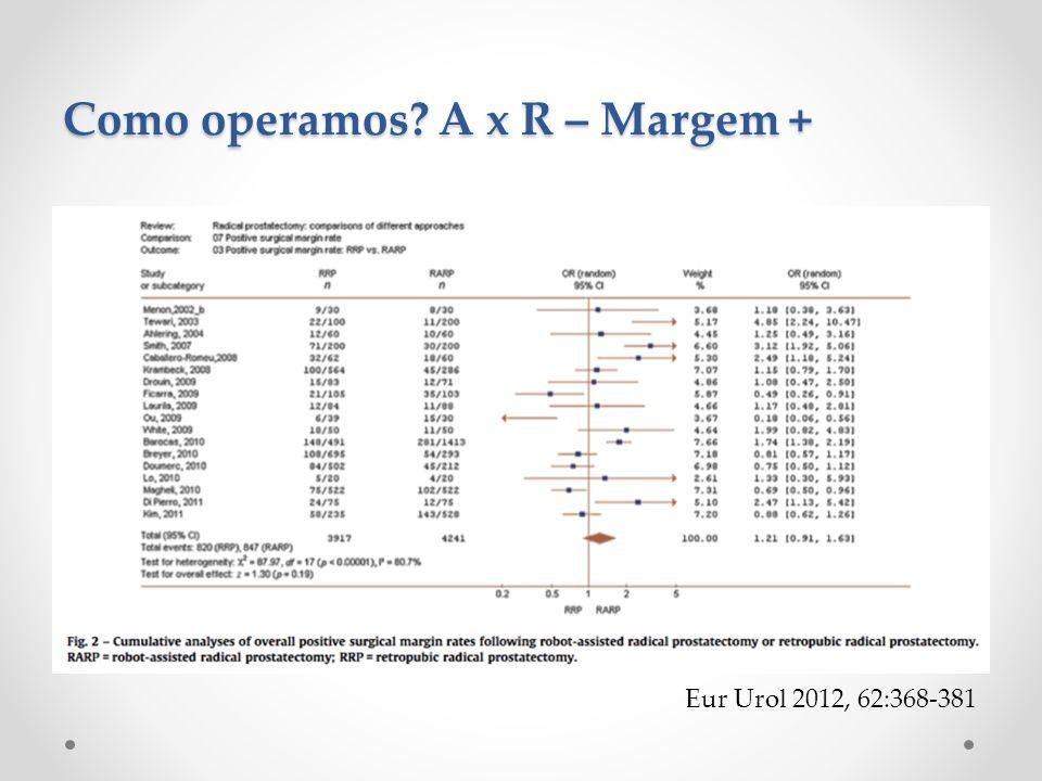 Como operamos A x R – Margem +