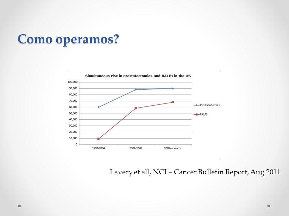 Como operamos Lavery et all, NCI – Cancer Bulletin Report, Aug 2011