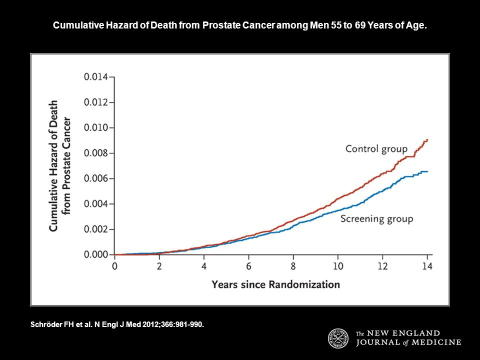 Cumulative Hazard of Death from Prostate Cancer among Men 55 to 69 Years of Age.
