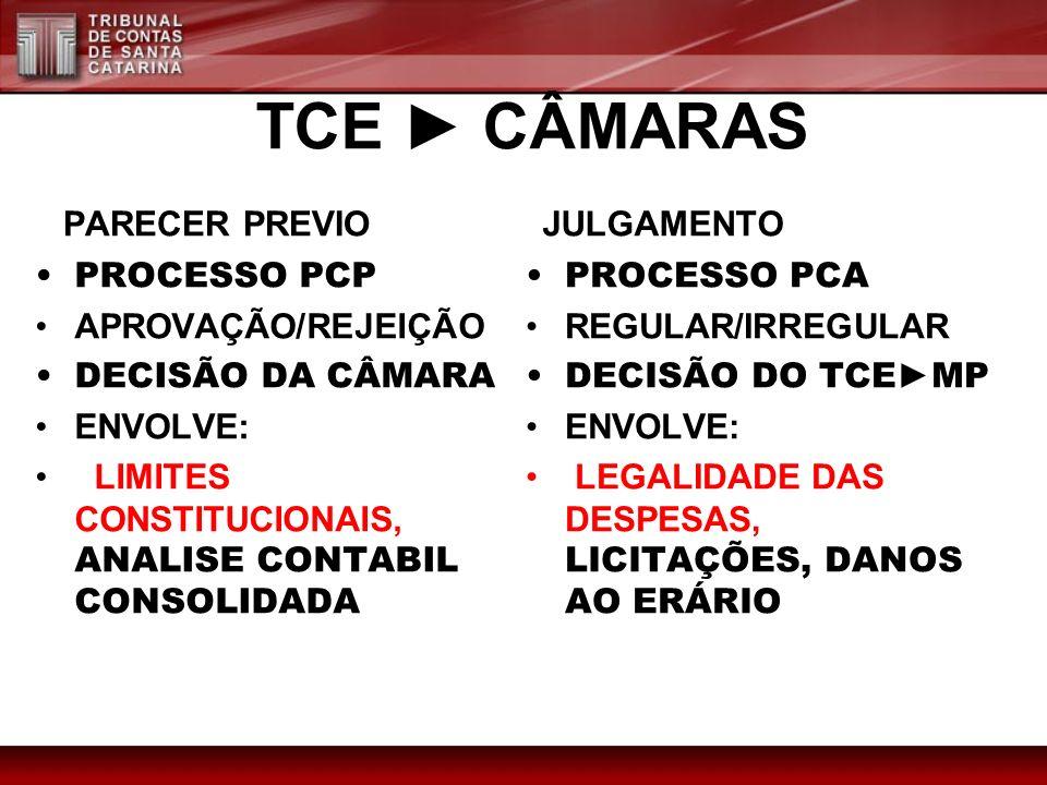 TCE ► CÂMARAS PARECER PREVIO JULGAMENTO PROCESSO PCP