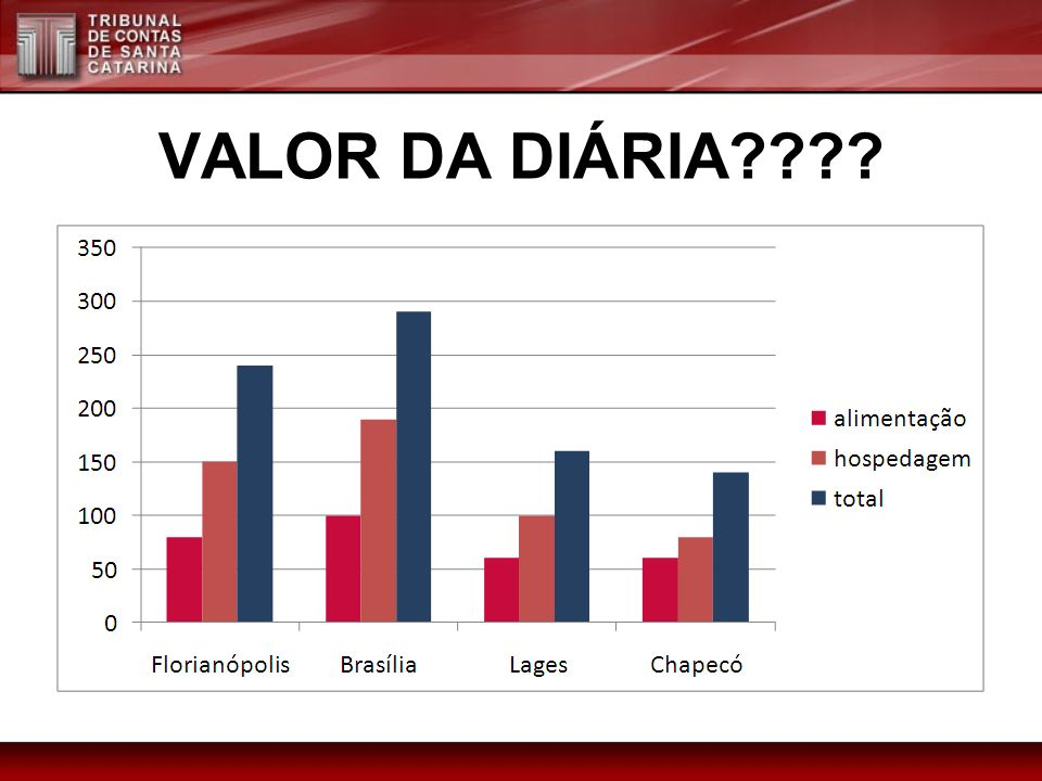 VALOR DA DIÁRIA