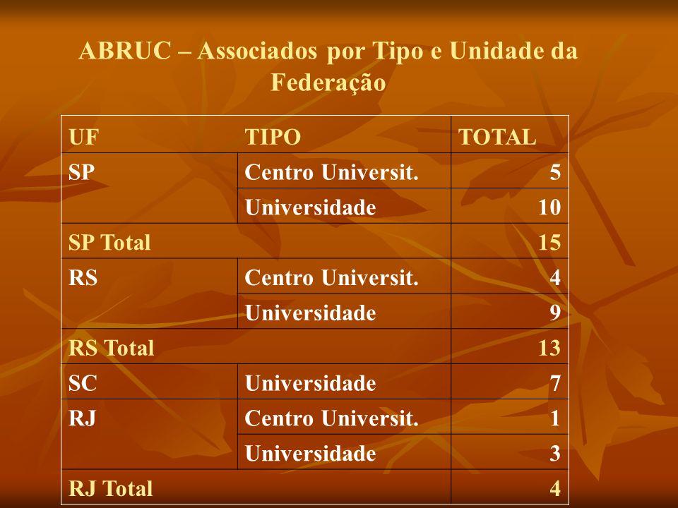 ABRUC – Associados por Tipo e Unidade da Federação