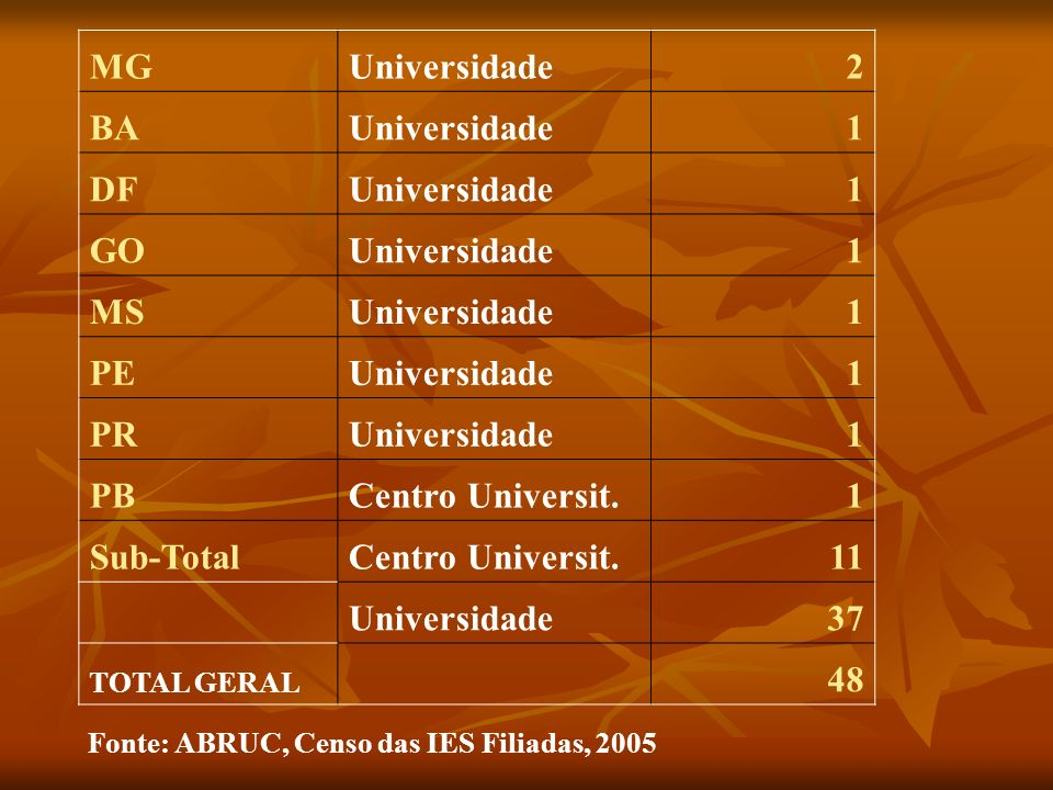 MG Universidade 2 BA 1 DF GO MS PE PR PB Centro Universit. Sub-Total