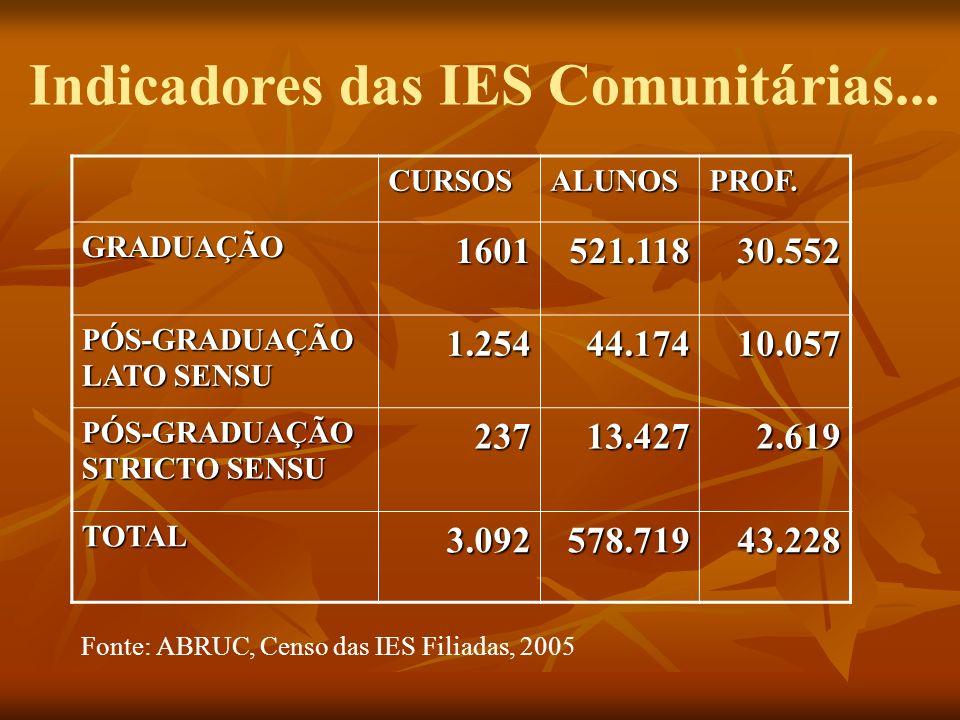 Indicadores das IES Comunitárias...