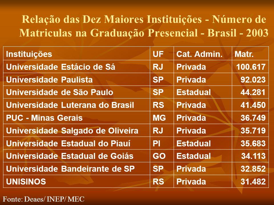 Relação das Dez Maiores Instituições - Número de Matriculas na Graduação Presencial - Brasil - 2003