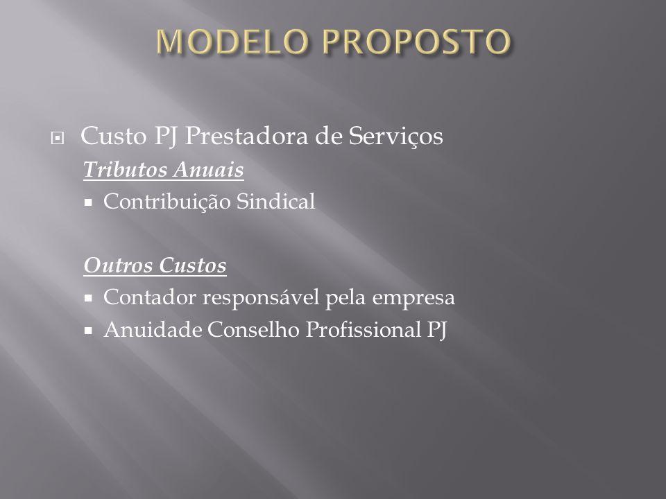 MODELO PROPOSTO Custo PJ Prestadora de Serviços Tributos Anuais