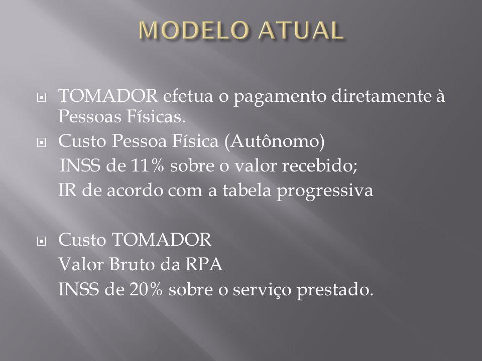 MODELO ATUAL TOMADOR efetua o pagamento diretamente à Pessoas Físicas.