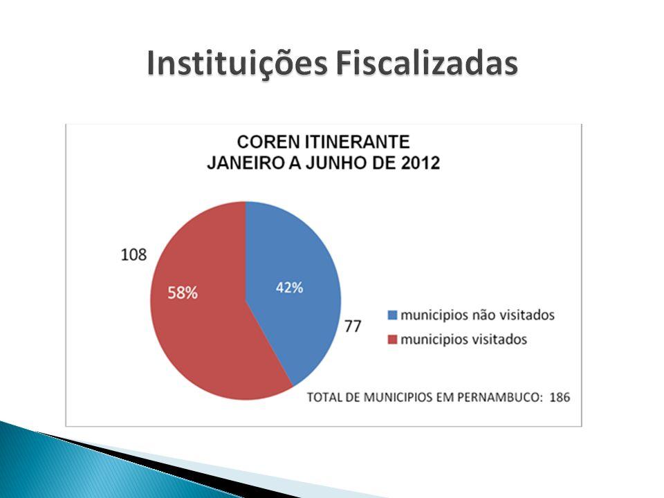 Instituições Fiscalizadas