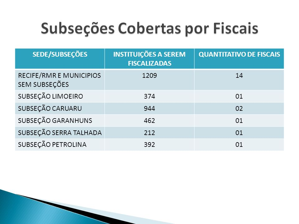 Subseções Cobertas por Fiscais